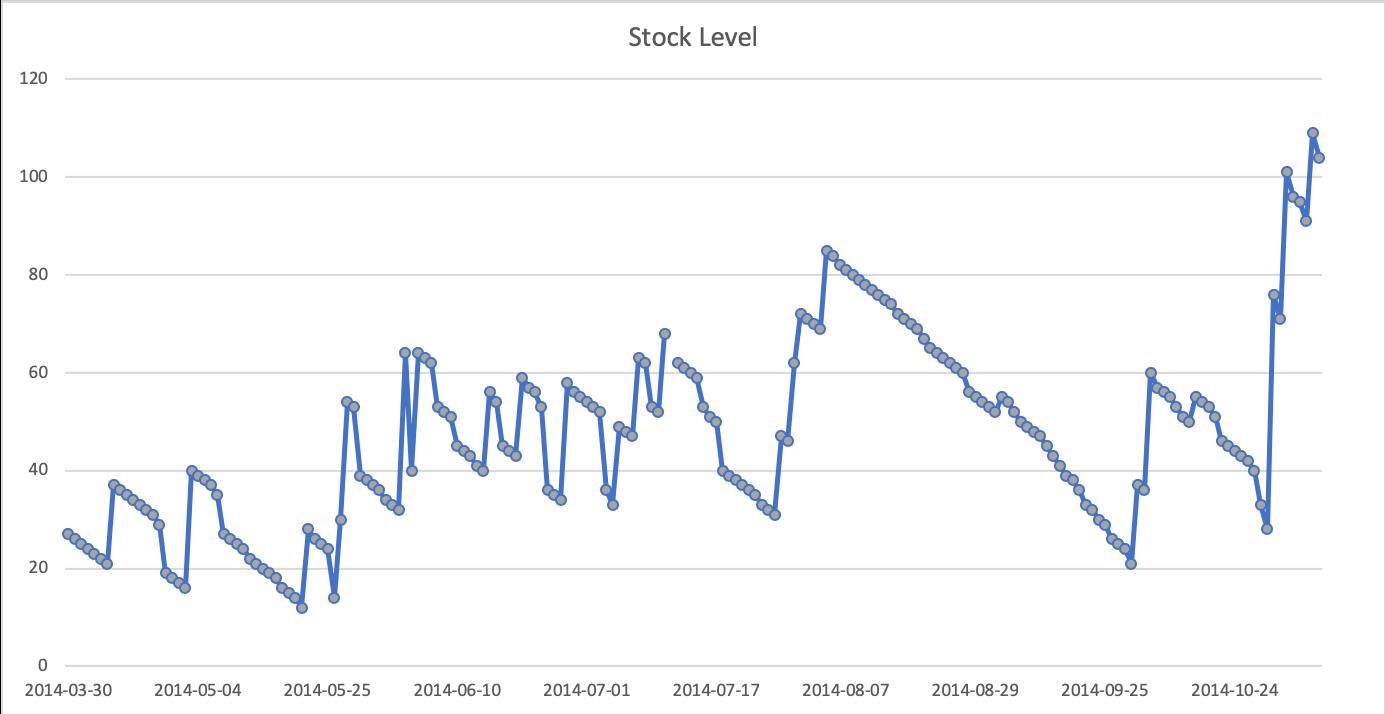 Stock Level