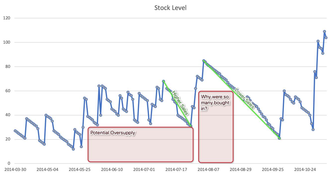 Stock Levels-1